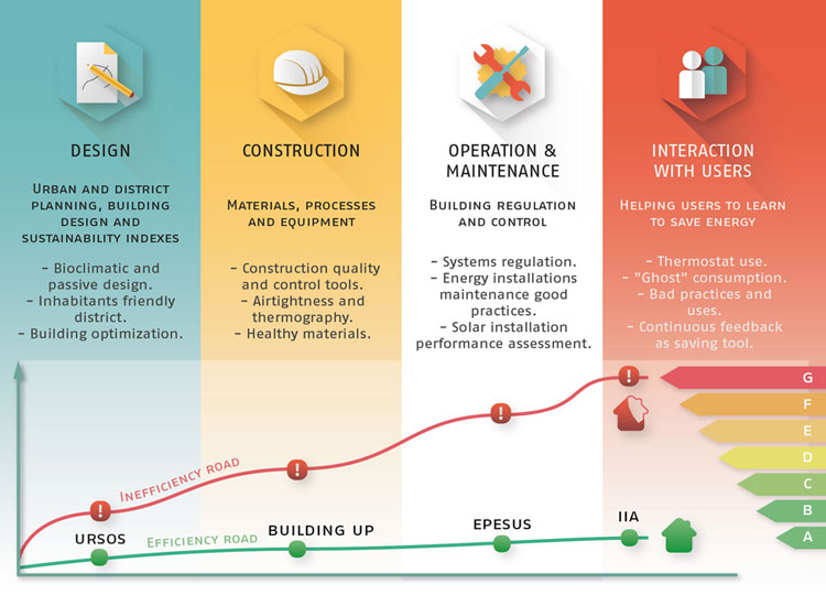 Training roadmap for energy efficiency in buildings